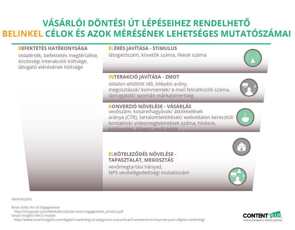 Tartalommarketinges Belinkel célok mérésének mutatószámai
