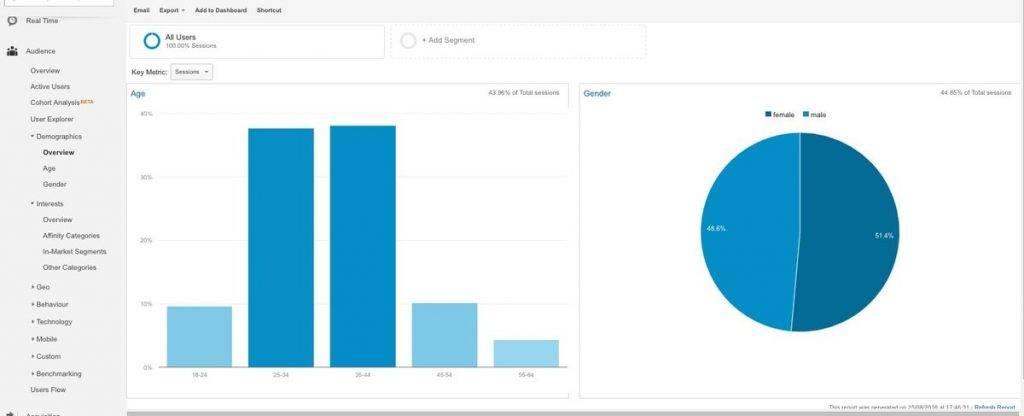 Képernyőfotó: Analytics fiók látogatók demográfiai alapú elemzése