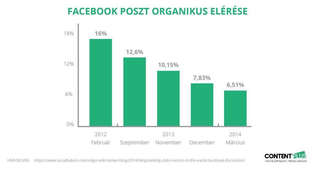 Folyamatosan csökken a Facebook posztok organikus elérése