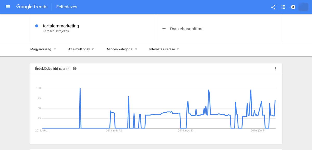 Tartalommarketing szóra történő keresések a Google Trends szerint