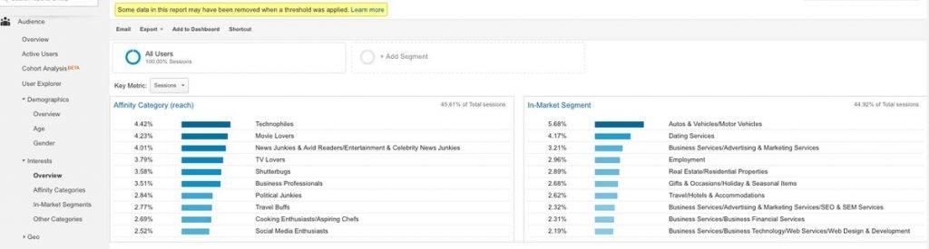 Képernyőfotó: Analytics fiók látogatók érdeklődési területek szerinti bemutatása