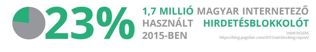 1,7 millió magyar internetező használt hirdetésblokkolót 2015ben