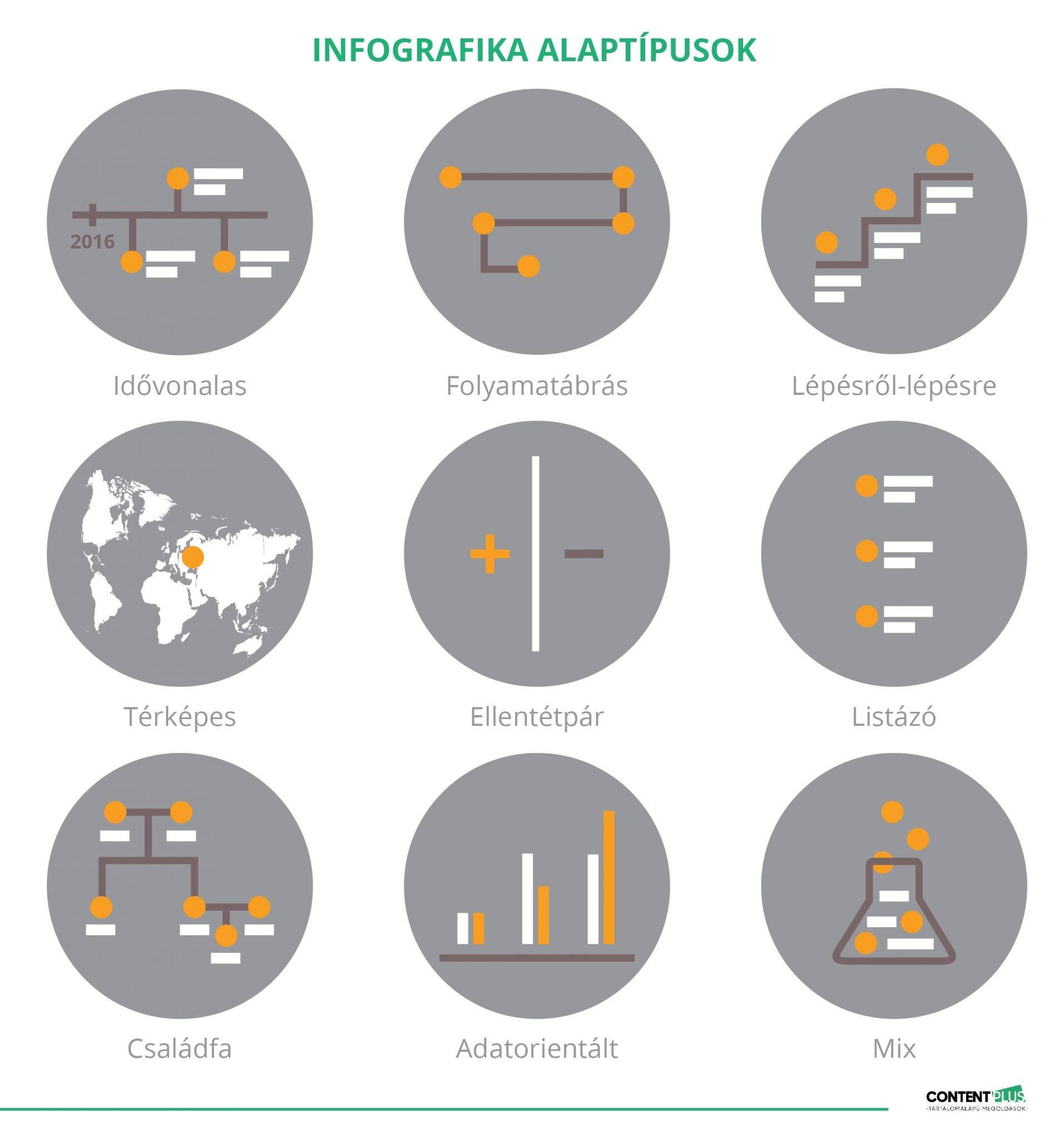 9 darab infografika-alaptípus