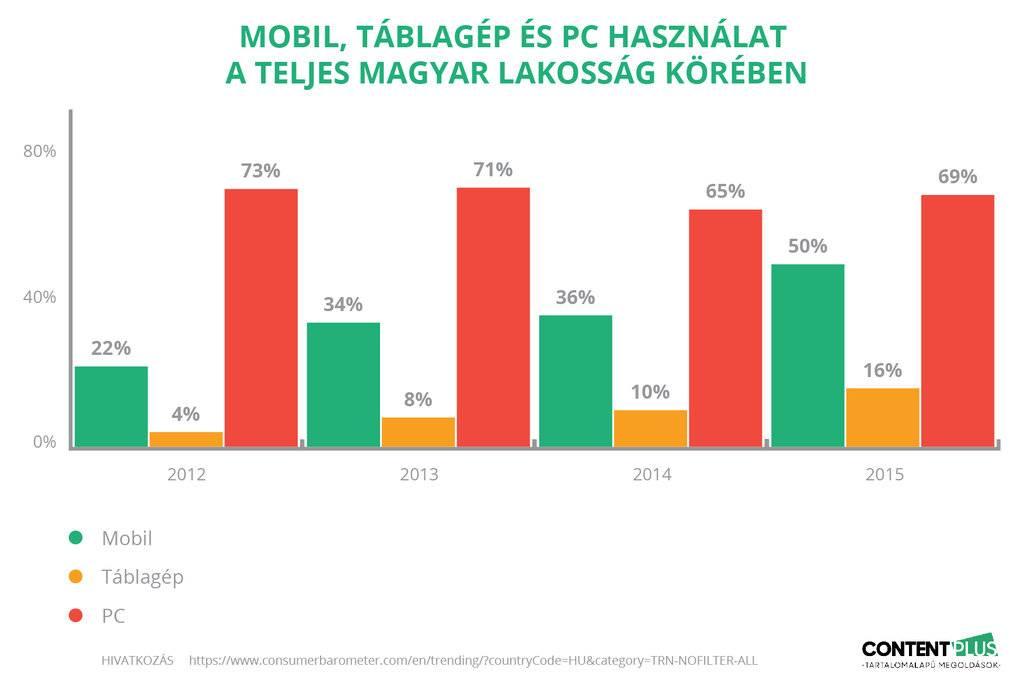 Mobil és táblagép használat növekedik, PC használat stagnál a magyarok körében