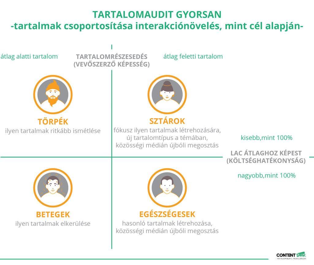 Tartalomaudit: törpék, sztárok, betegek, egészséges tartalmak
