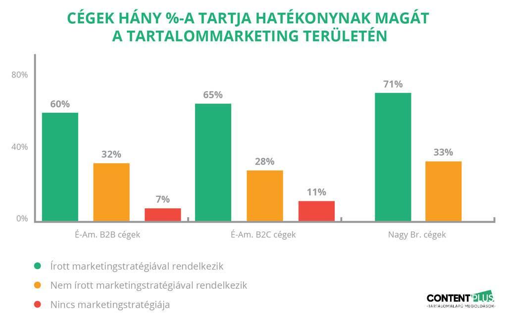 Tartalommarketing-stratégiával rendelkező cégek kétszer hatékonyabbak