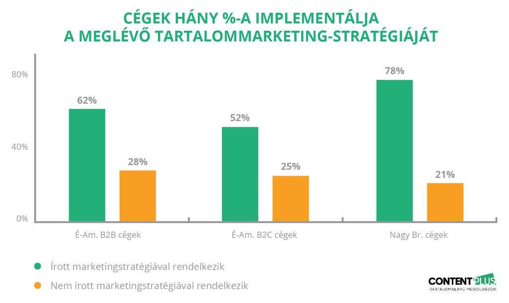 Tartalommarketing-stratégiával rendelkező cégek 2-4x nagyobb valószínűséggel implementálják stratégiájukat