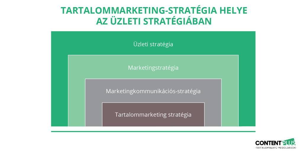 Tartalommarketing-stratégia a kommunikációs stratégia része