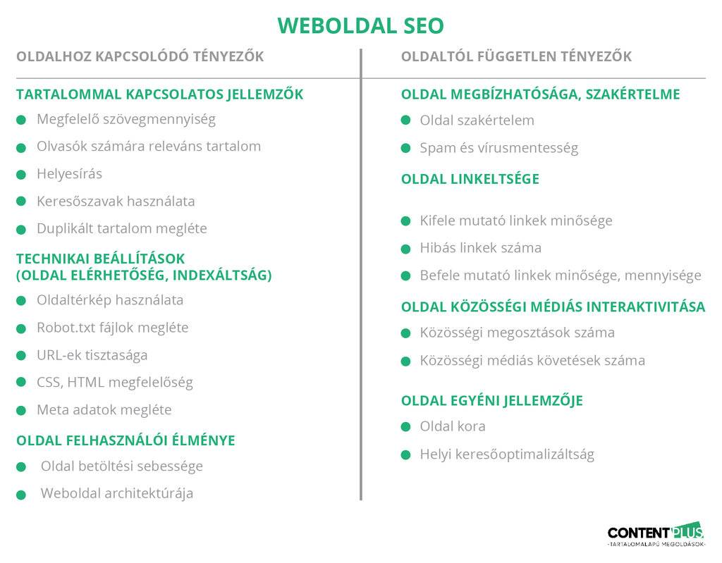 21 oldalhoz kapcsolódó és oldaltól független SEO tényező