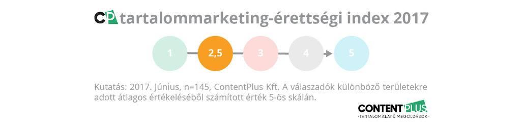 Grafikon: 5-ös skálán 2,5 a magyarországi cégek tartalommarketing-érettségi indexe