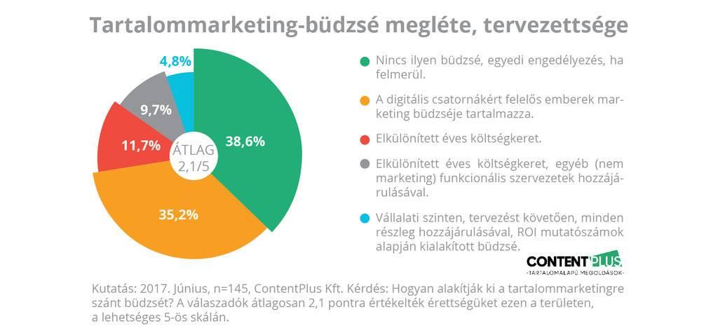 Grafikon: megkérdezett cégeknél van-e tartalommarketing-büdzsé és tervezik-e