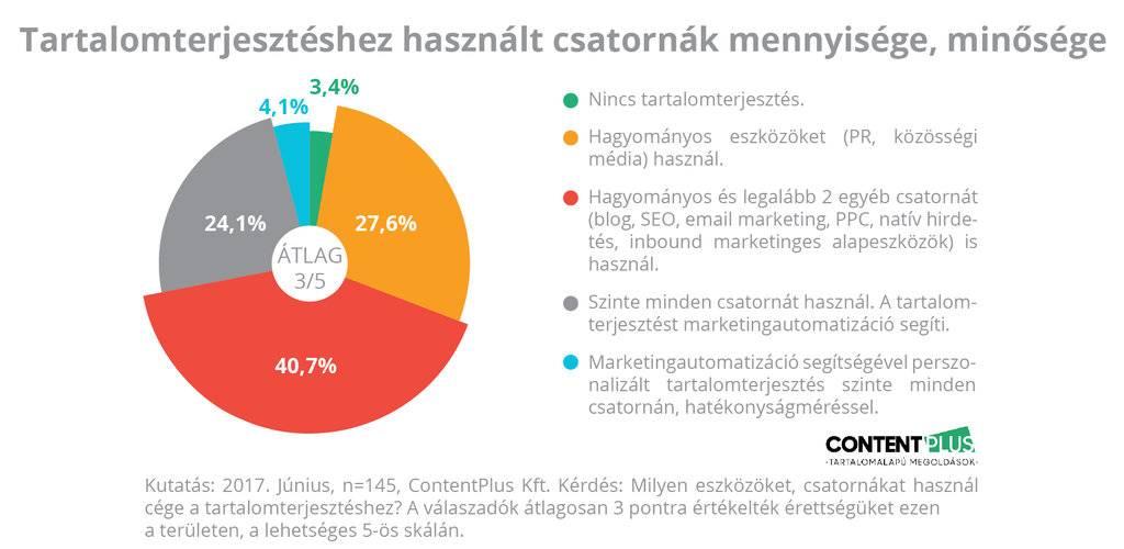 Grafikon: megkérdezett cégek tartalomterjesztéshez használt csatornáinak mennyisége, minősége