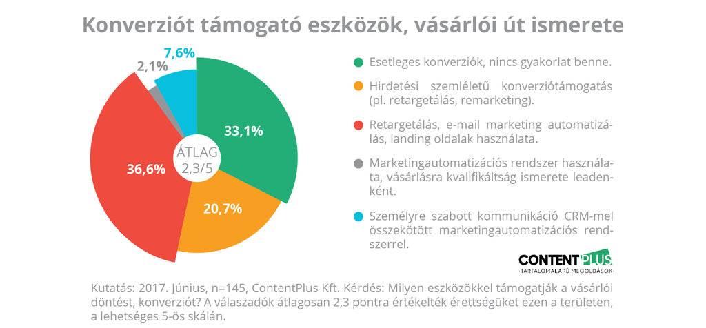 Grafikon: megkérdezett cégek mennyire használnak konverziót támogató eszközöket, ismerik-e a vásárlói utat