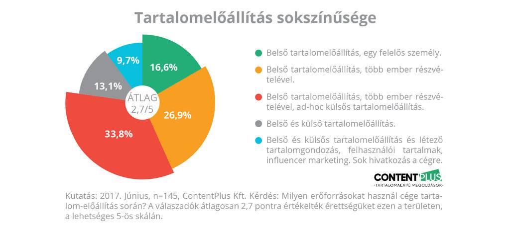 Grafikon: megkérdezett cégeknél mennyire sokszínű a tartalomelőállítás