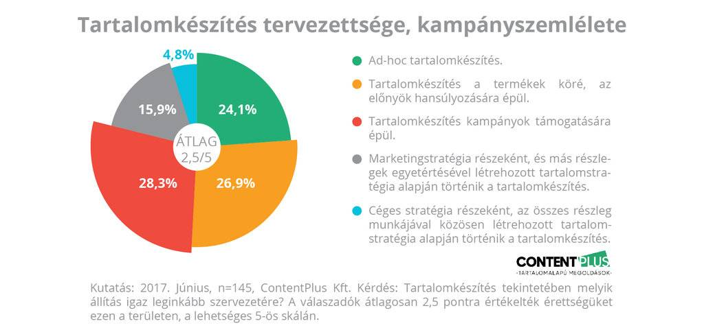 Grafikon: megkérdezett cégeknél mennyire tervezett a tartalomkészítés