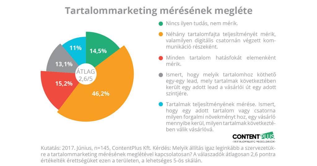 Grafikon: megkérdezett cégeknél van-e tartalommarketing-mérés