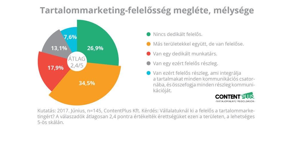 Grafikon: megkérdezett cégeknél van-e a tartalommarketingnek felelőse