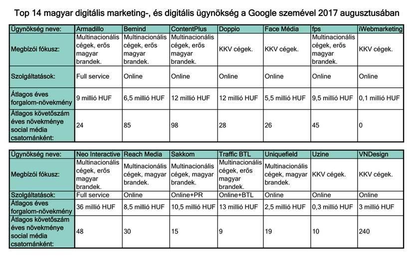 14 digitális ügynökség 4 összegoglaló jellemző mentén bemutatva