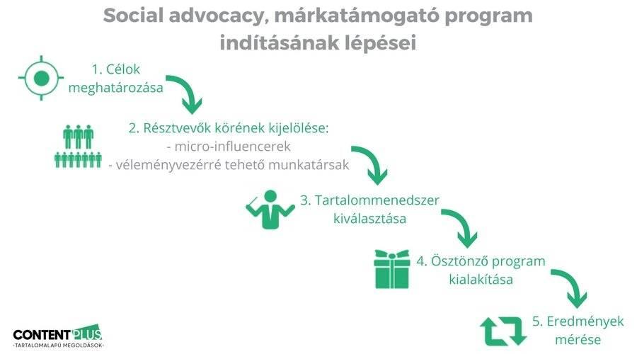 Social advocacy program indításának 5 lépése