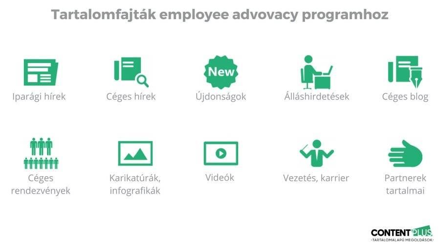 10 tartalomfajta employee advocacy programhoz