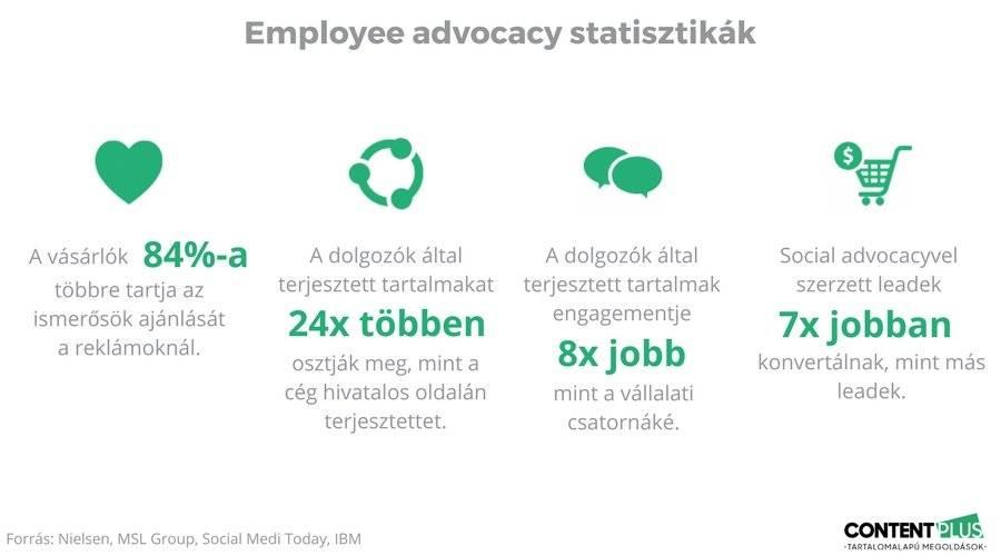 4 statisztika, az employee advocacy mellett