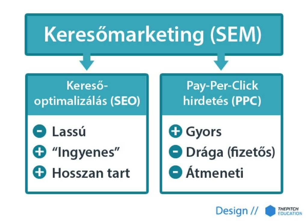 A keresőmarketing két elemének a keresőoptimalizálásnak és PPC hirdetés (Adwords) bemutatása