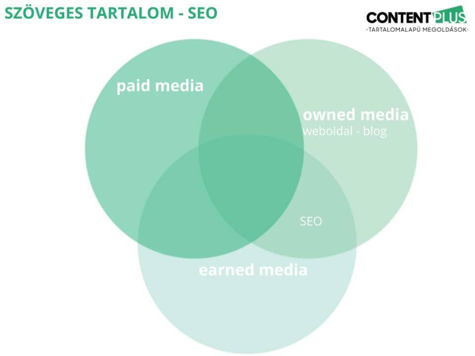 Paid, owned, earned média viszonya kördiagrammon ábrázolva: SEO és weboldal bemutatása ebben az ábrán