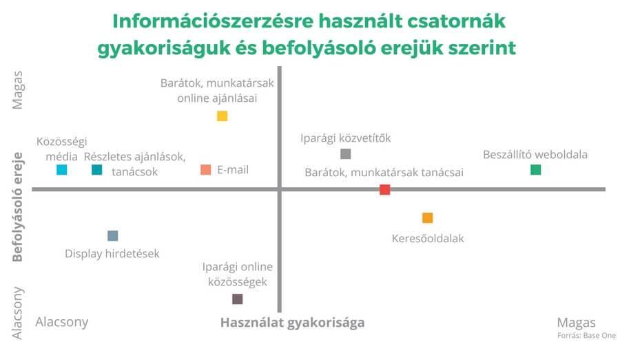 2 dimenziós diagram: B2B marketingcsatornák használat gyakoriság - befolyásolási erő szerint