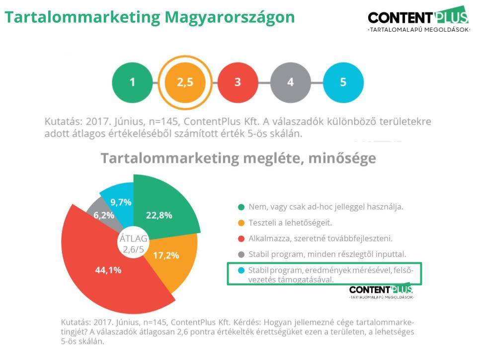 2 ábra a magyar cégek tartalommarketing érettségéről
