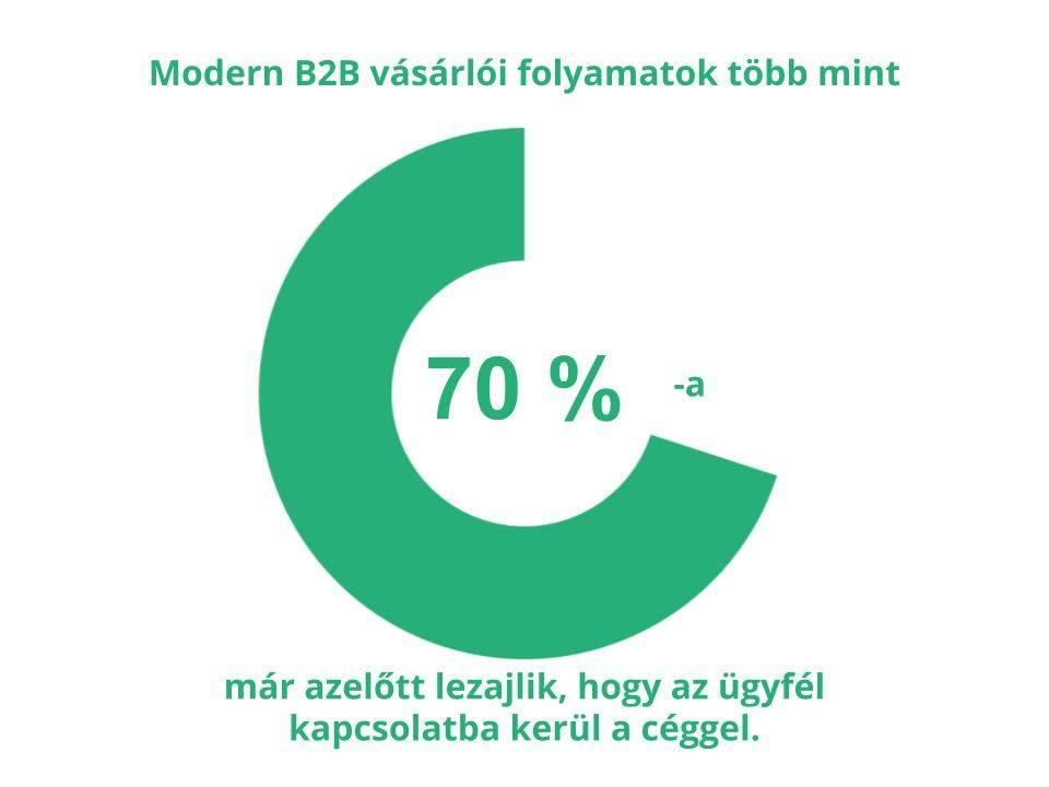 hetven százalék vásárlói út