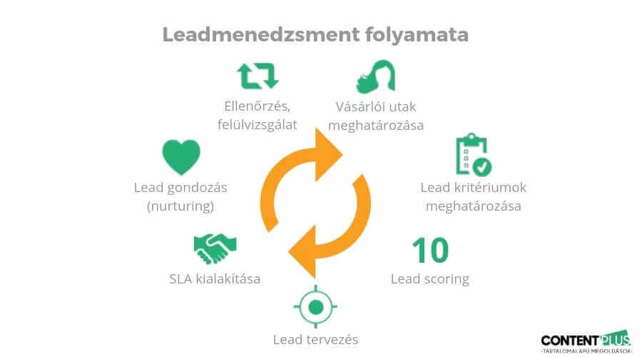 Marketingautomatizálás: a lead menedzsment ciklikus 7 lépése grafikusan bemutatva