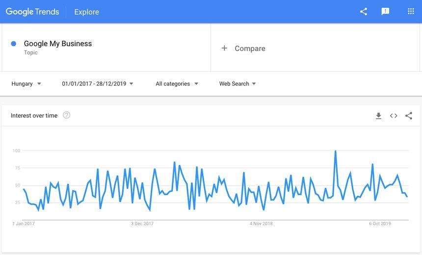 Google Trends képernyőfotó: Google My Business és kapcsolódó keresésekre Magyarországon 2017-2019