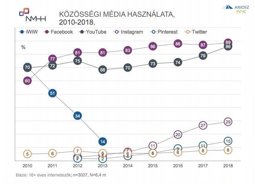 Grafikus ábrázolása a top 6 közösségi médiás platformnak