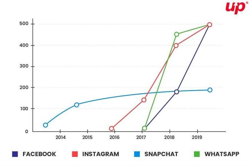 Stories forma használata világszinten grafikusan ábrázolva