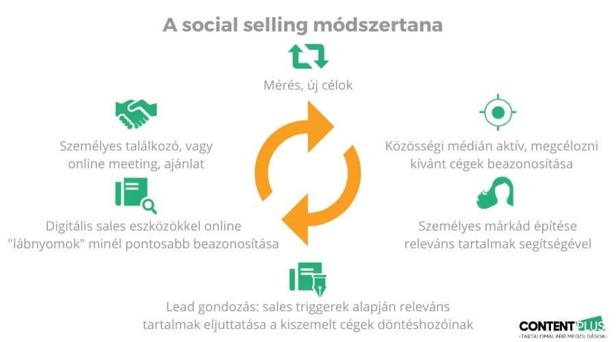 B2B értékesítés online, a social selling 6 lépése