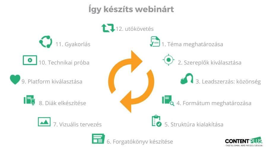 Webinar készítés 12 lépése grafikusan megjeneítve
