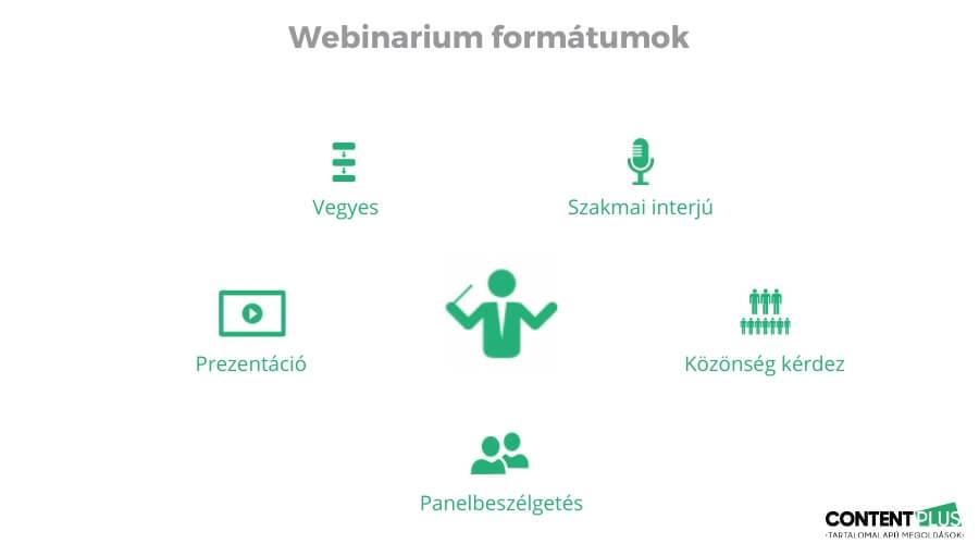 Webinarium 5 formája grafikusan megjelenítve