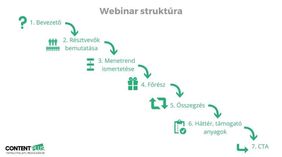 Webinarium struktúrája 7 lépésben grafikusan bemutatva