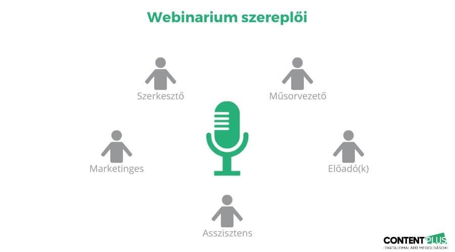 Webinarium 5 szereplője grafikusan bemutatva