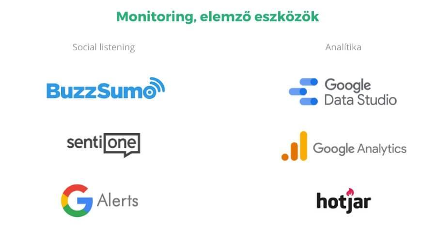 Social listening és analítikai online marketing eszközök grafikusan bemutatva