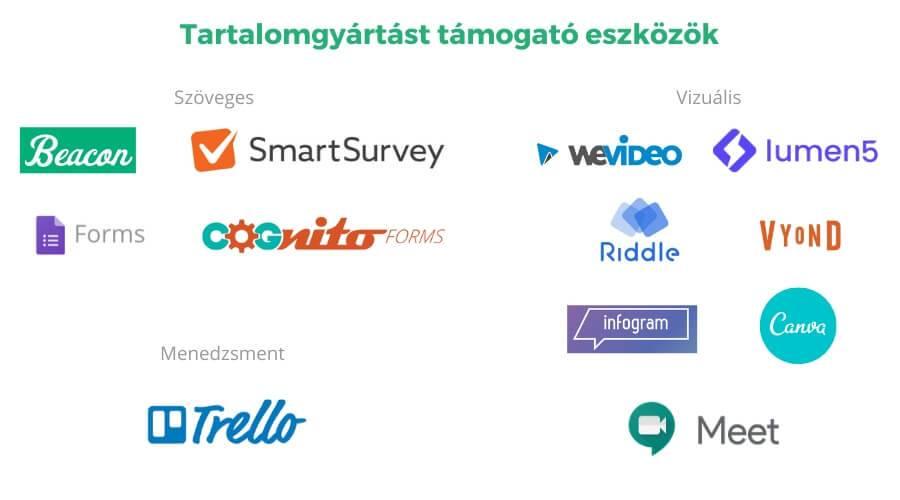 Szöveges és vizuális tartalomgyártást támogató online eszközök grafikusan bemutatva