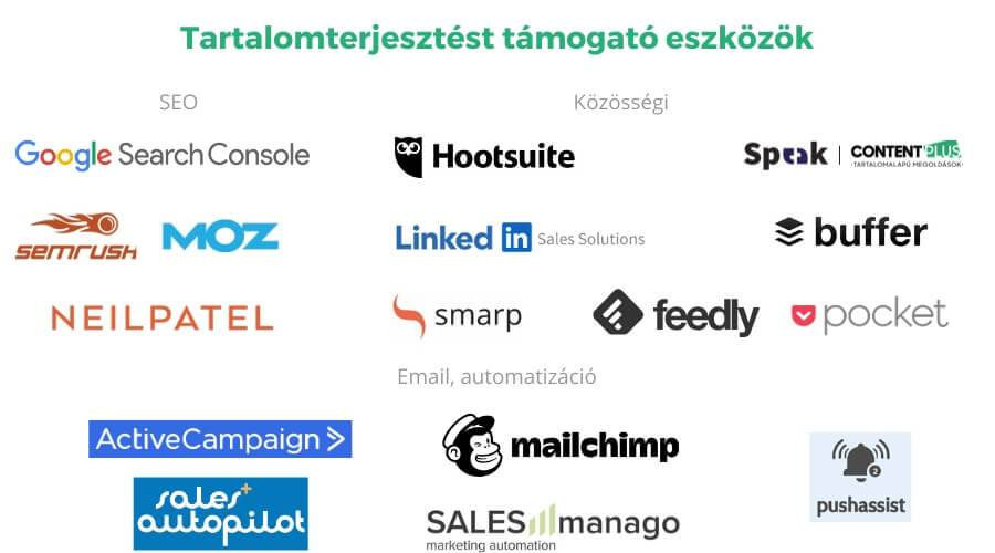 SEO és közösségi B2B online marketingeszközök grafikusan bemutatva
