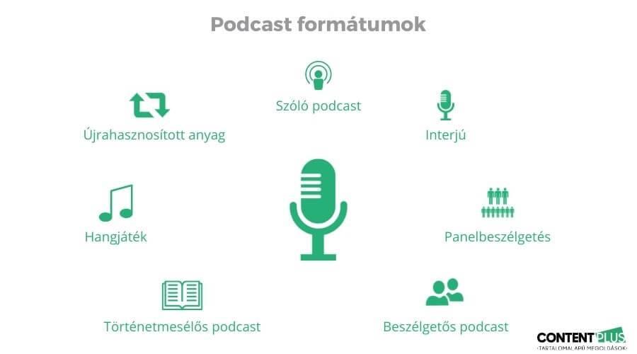 7 podcast fajta bemutatása
