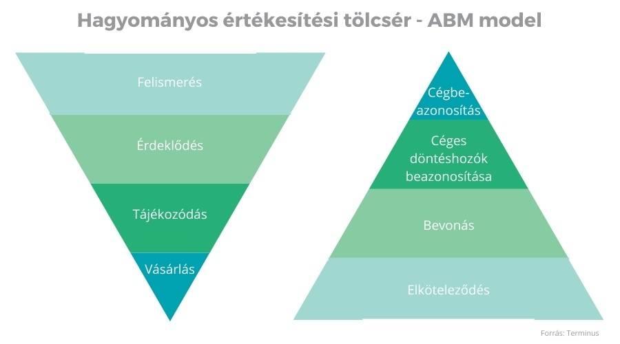 ABM modell és hagyományos értékesítési tölcsér grafikus összehasonlítása