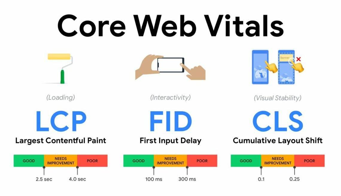 Core Web Vitals mutatószámok jelentése, bemutatása grafikusan