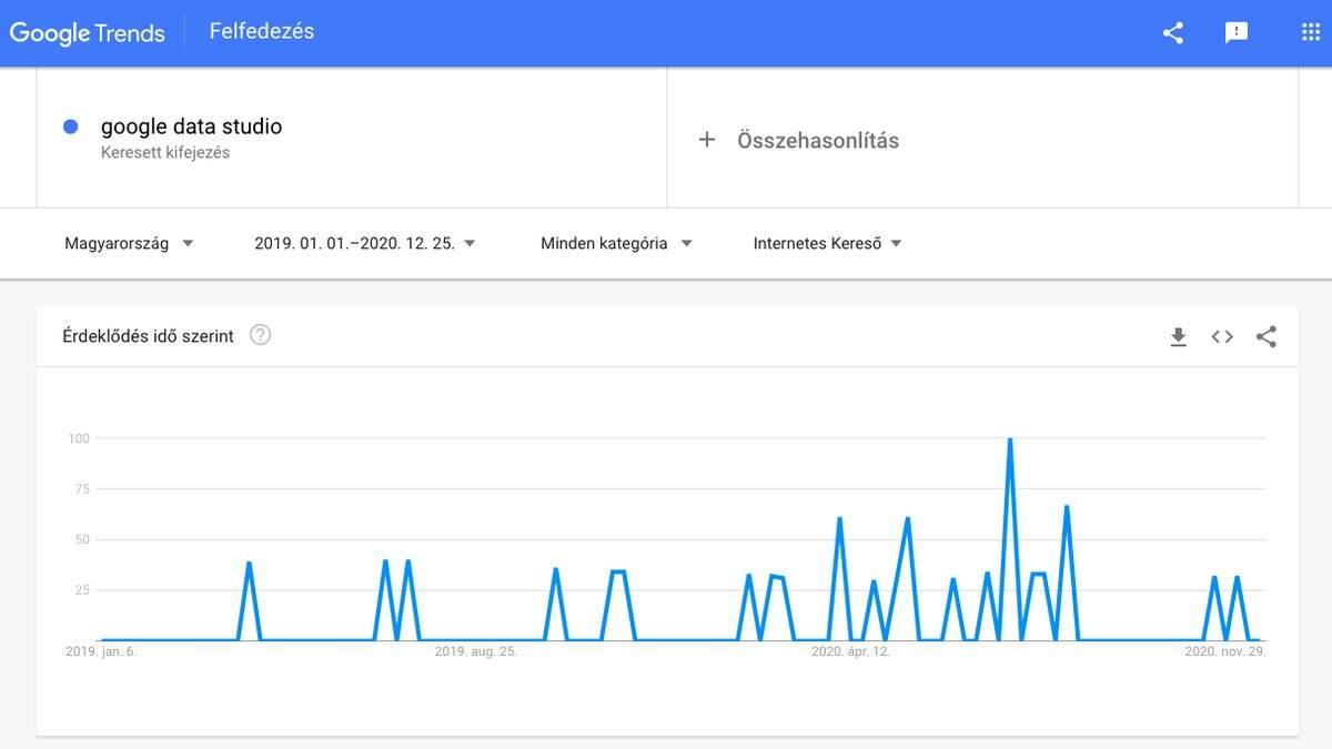 Google Data Studio iránti keresések grafikán bemutatva a Google Trends szerint