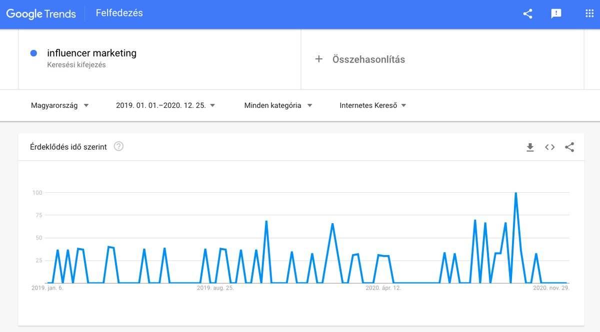 Influencer marketing iránti keresések alakulása a Google Trends szerint grafikusan bemutatva